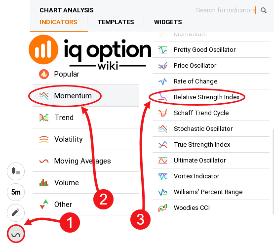 adding rsi to chart iq option