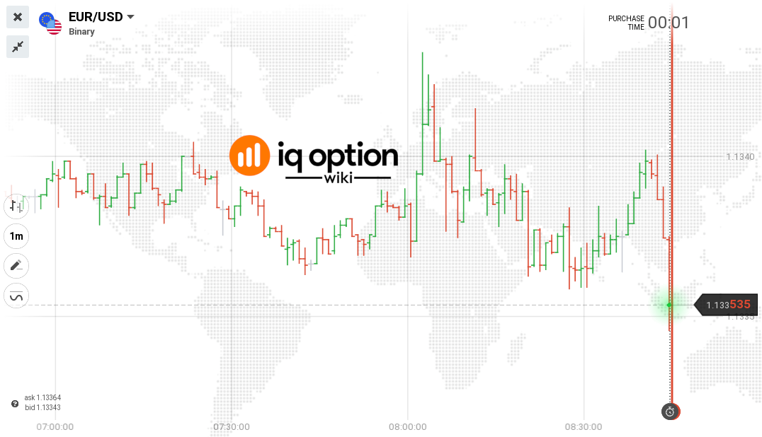 bar chart iq option