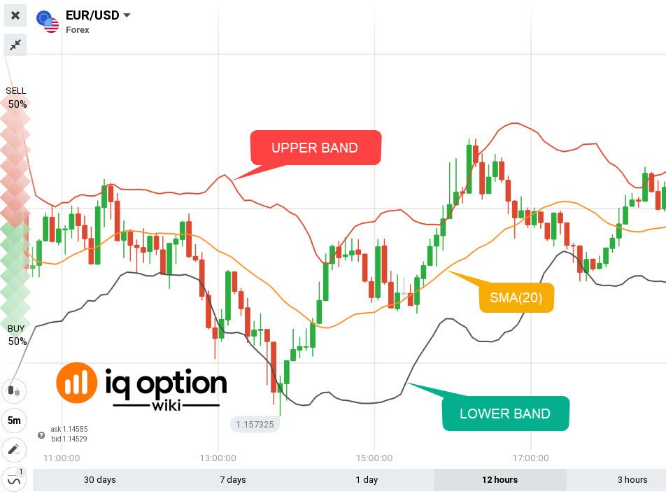 Bollinger bands interpretation iq option