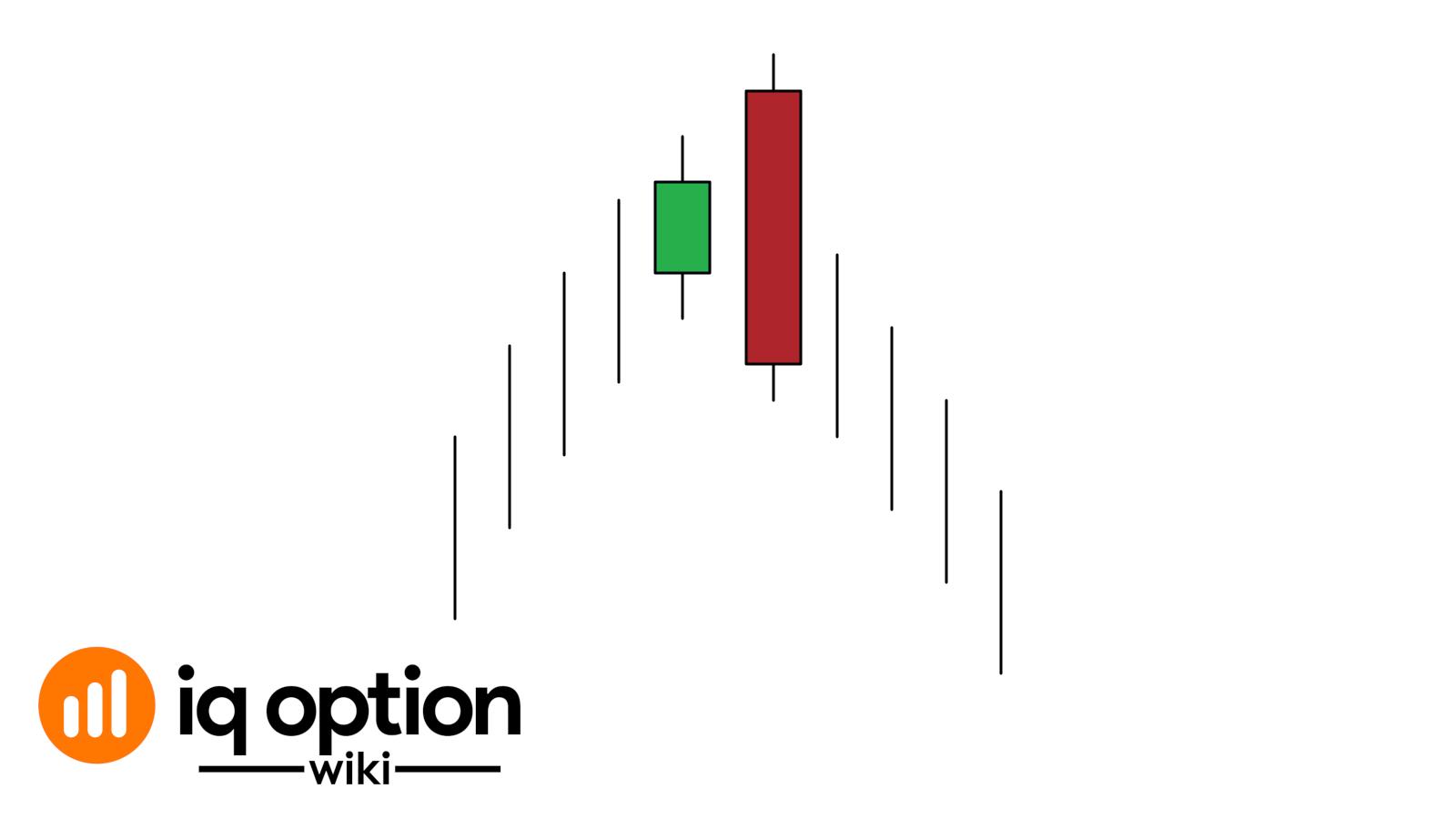 bearish engulfing pattern iq option