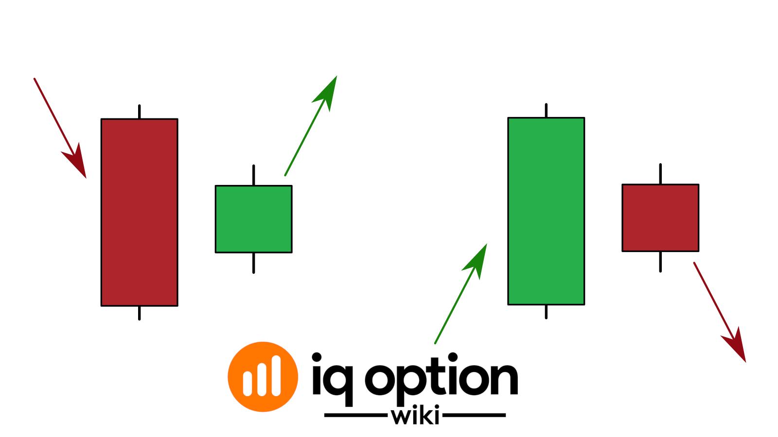 使用Harami蜡烛确定IQ Option 5趋势的顶部和底部的指南