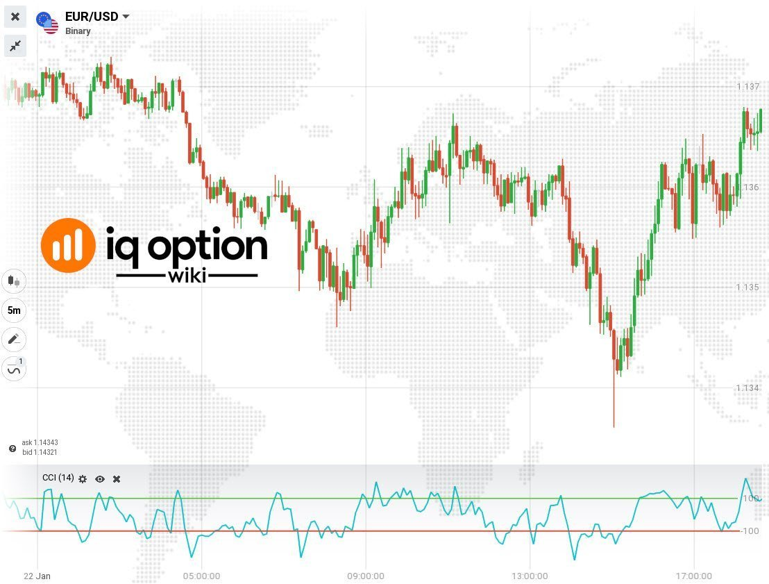 CCI indicator iq option