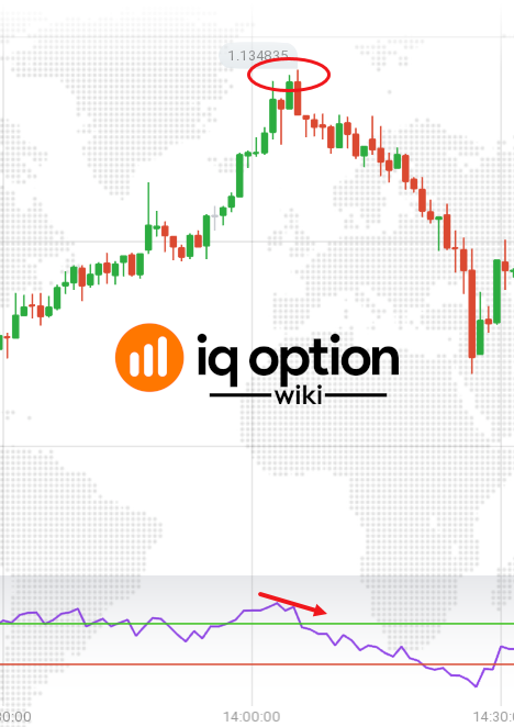 Guide to Trading With the Pig's Hoof Pattern on IQ Option 4