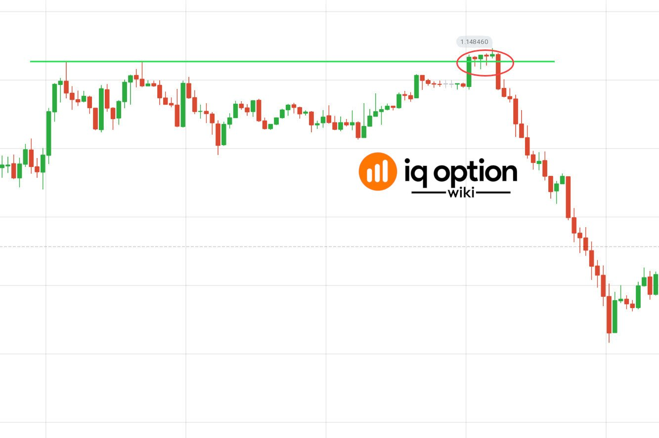 fake breakout iq option