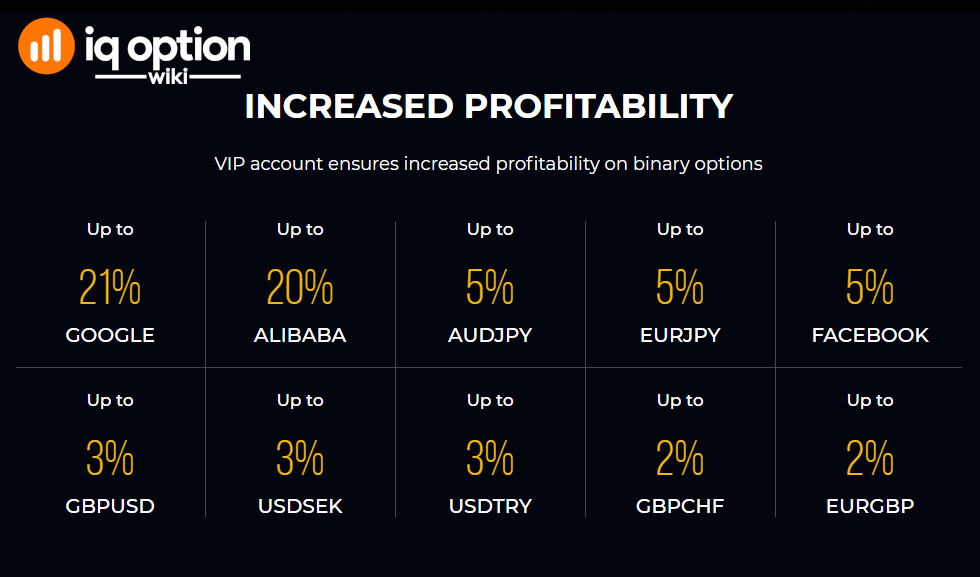 increased profitability vip iq option