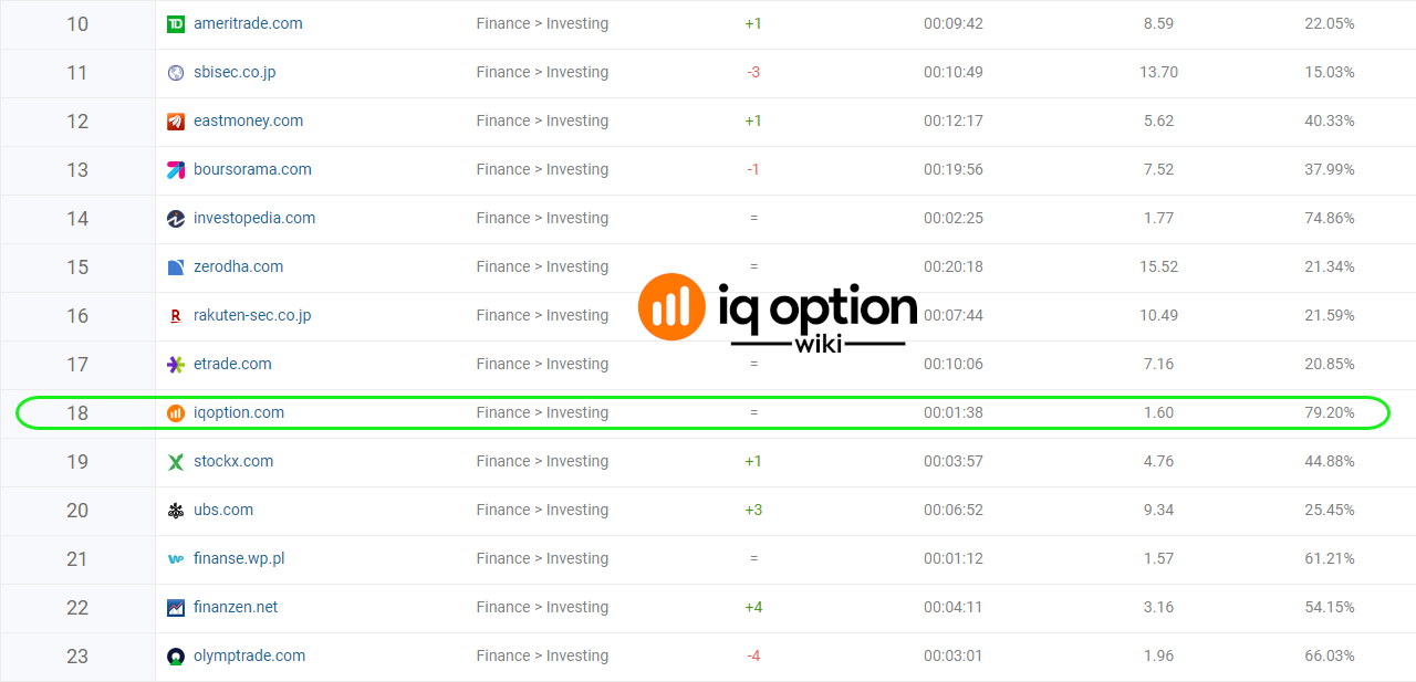 iq option finance investing rank