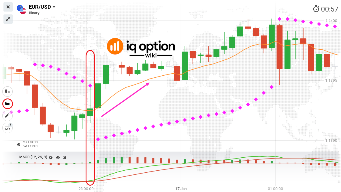 iq option ema strategy