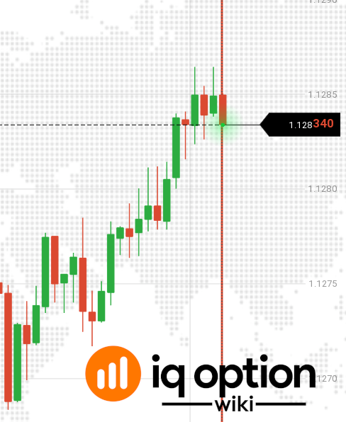 মূল্য iq option