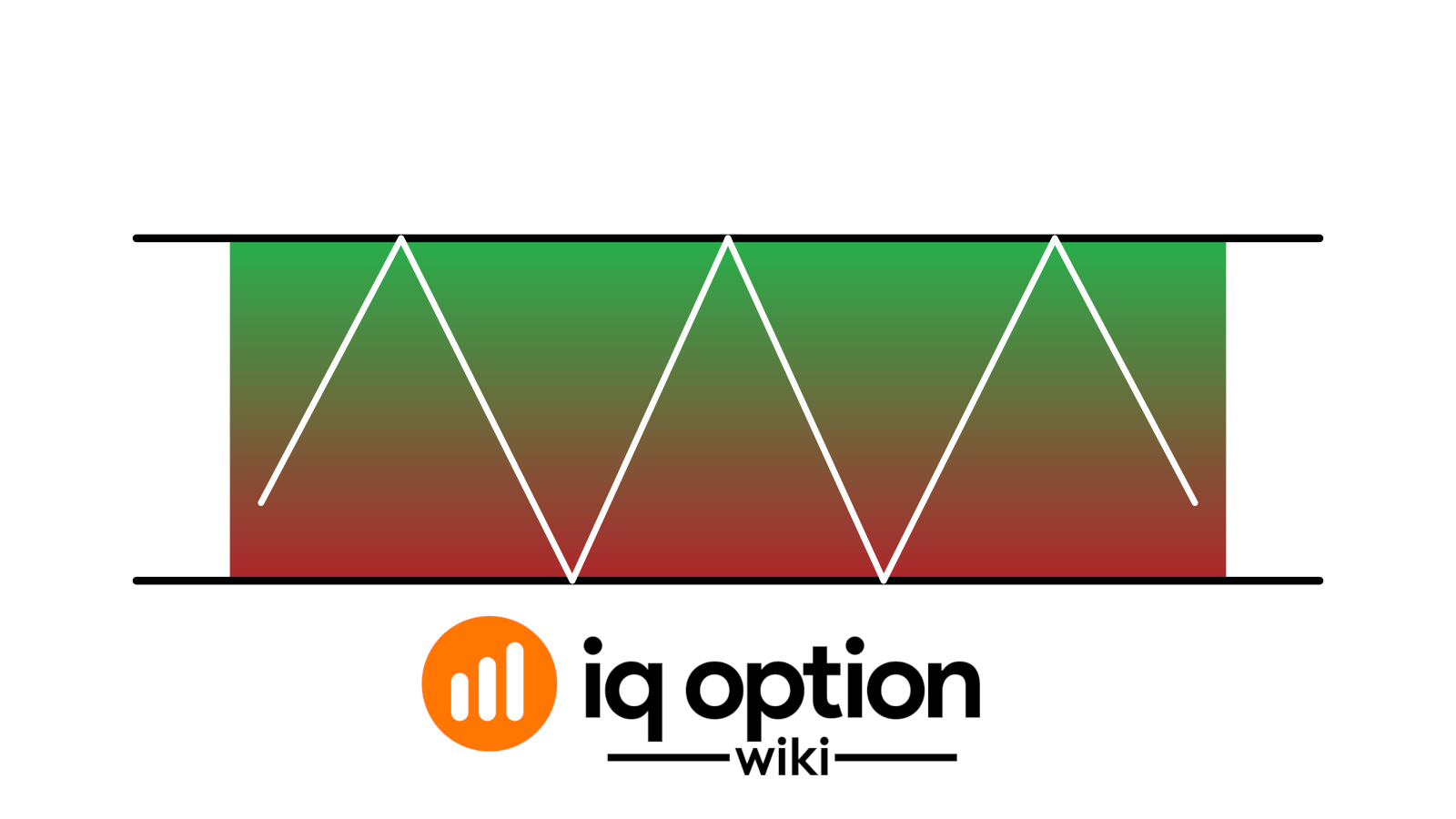 rectangular price model IQ option