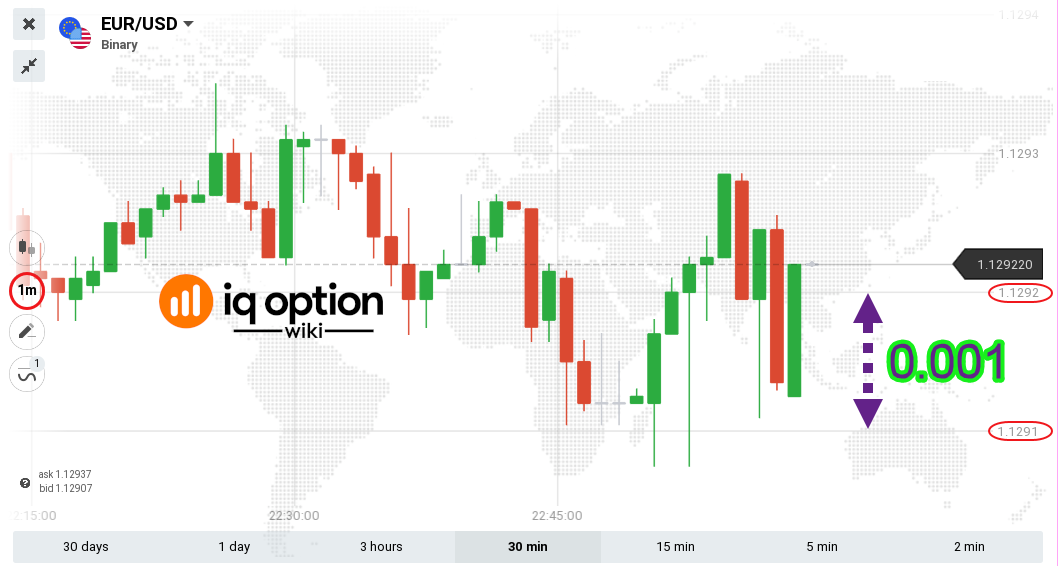 small price fluctuations on 1min chart