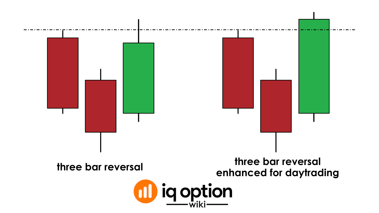 three bar reversal