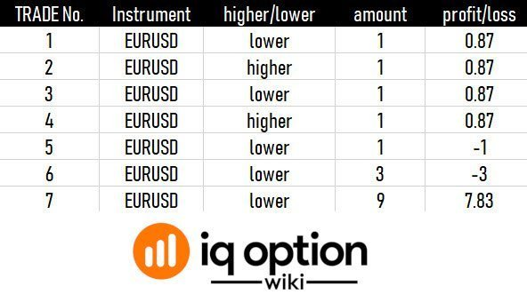 trading journal iq option