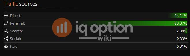 ট্রাফিক উৎস iq option