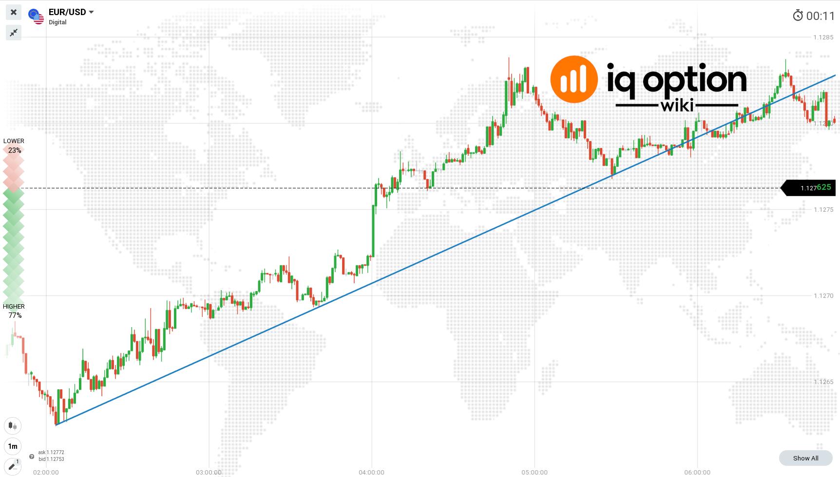 trendline on eurusd 1m