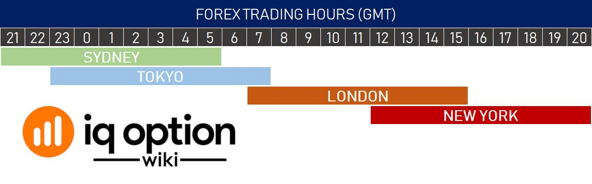 forex trading hours iq option