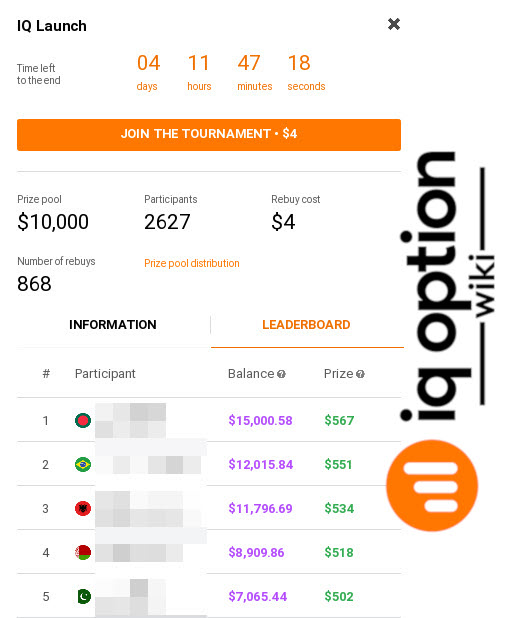 Leaderboard at iq option tournament