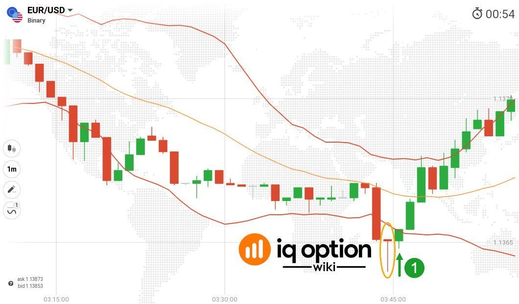 long trade using pinbar and bollinger bands