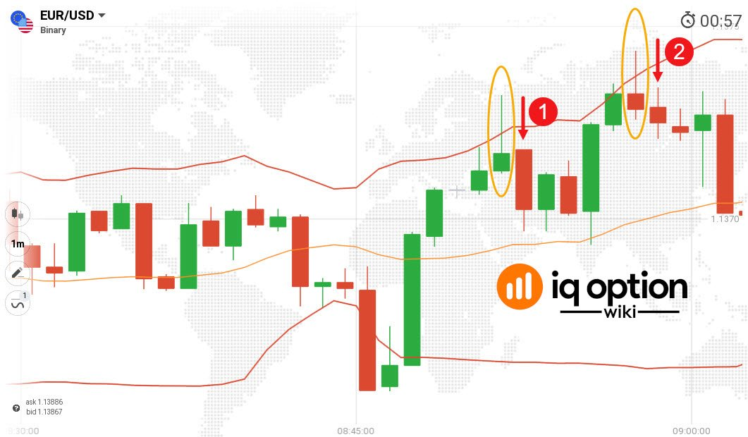 short trades using pinbar and bollinger bands