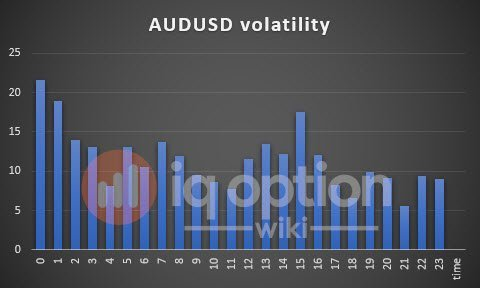 volatility-audusd