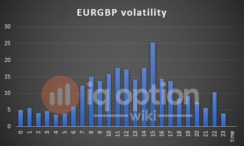 volatility-eurgbp