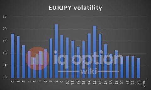 volatility-eurjpy