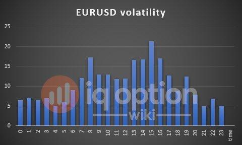 volatility-eurusd