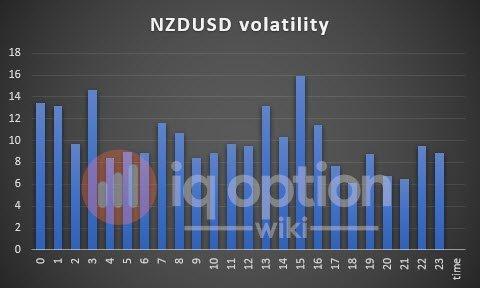 volatility-nzdusd