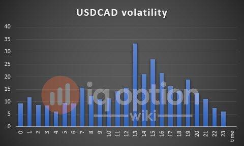 volatility-usdcad