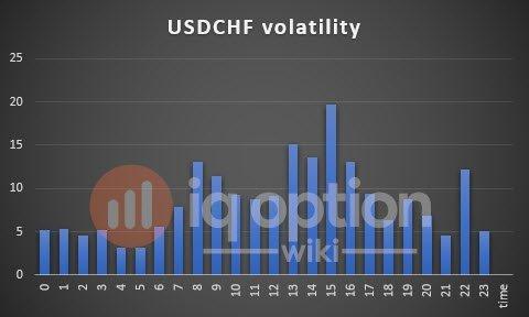 volatility-usdchf