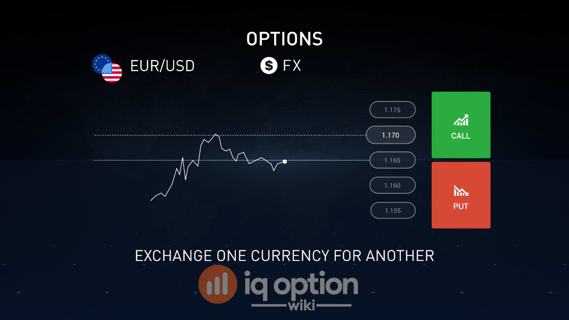 FX options at IQ Option