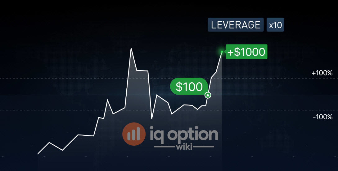 Leverage increases initial investment