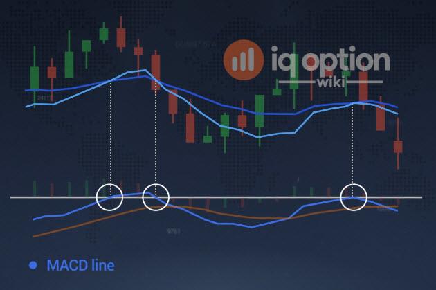 MACD line crosses zero line
