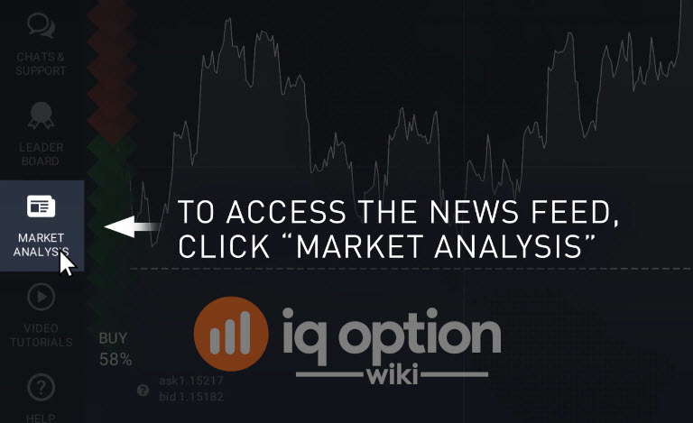 Market analysis tab at IQ Option platform