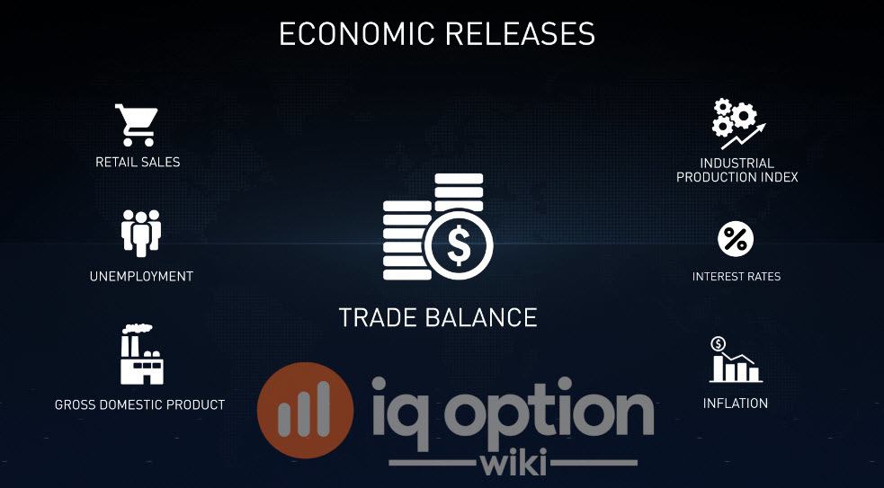 Most important economic releases